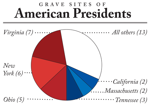 pie chart of graves of American presidents, by state